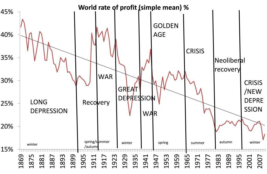 tendency-of-rate-of-profit-to-fall-on-international-scale